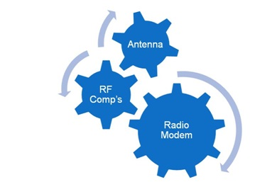 rf-integration-diagram